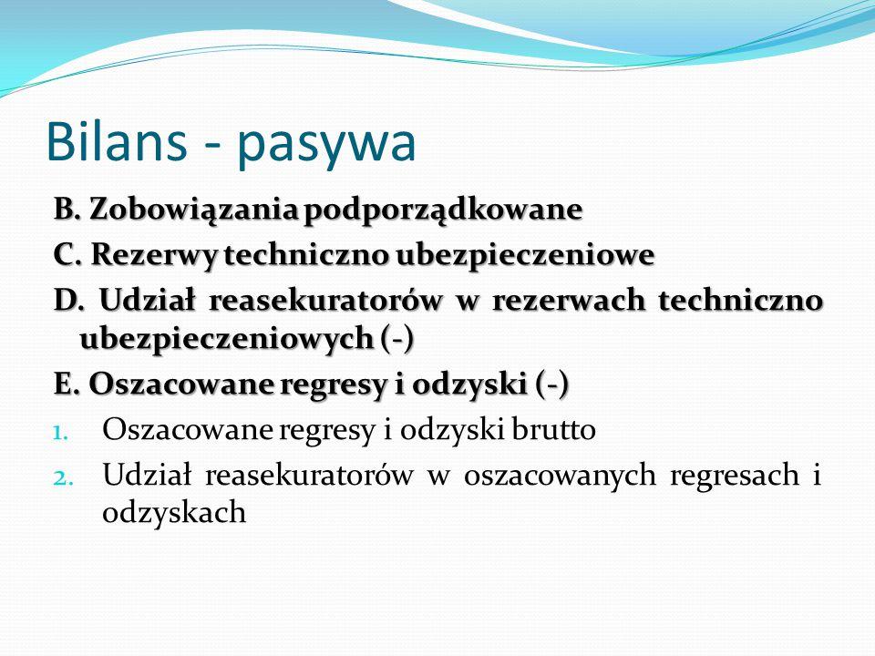 Bilans - pasywa B. Zobowiązania podporządkowane