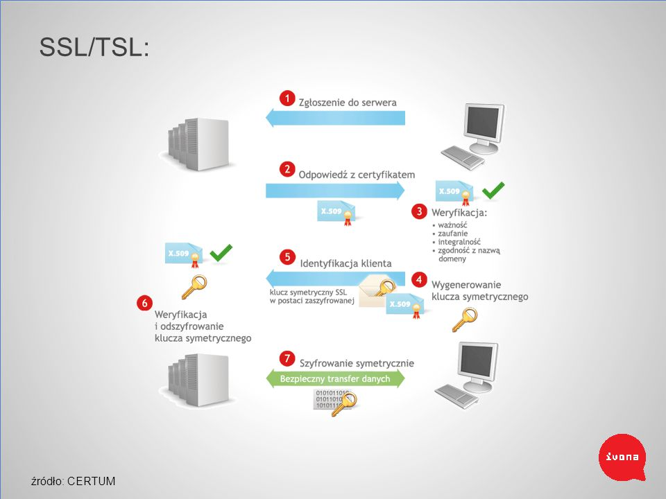SSL/TSL: Secure Socket Layer Transport Layer Security źródło: CERTUM