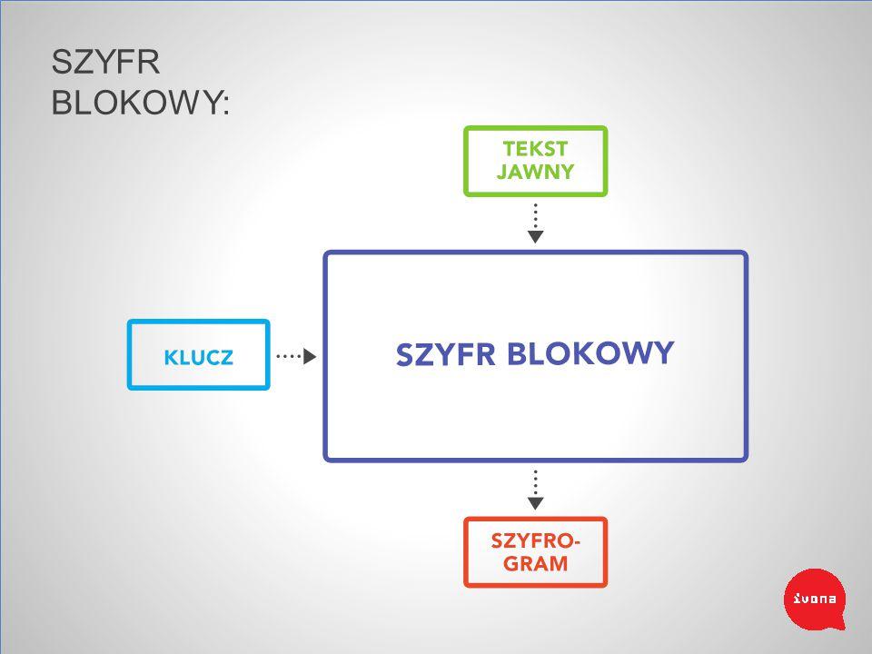 SZYFR BLOKOWY: Przetwarza bloki danych