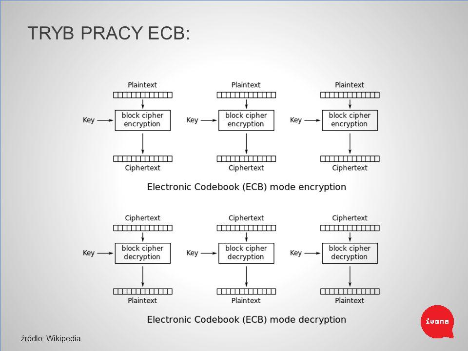 TRYB PRACY ECB: Electronic Code Book źródło: Wikipedia