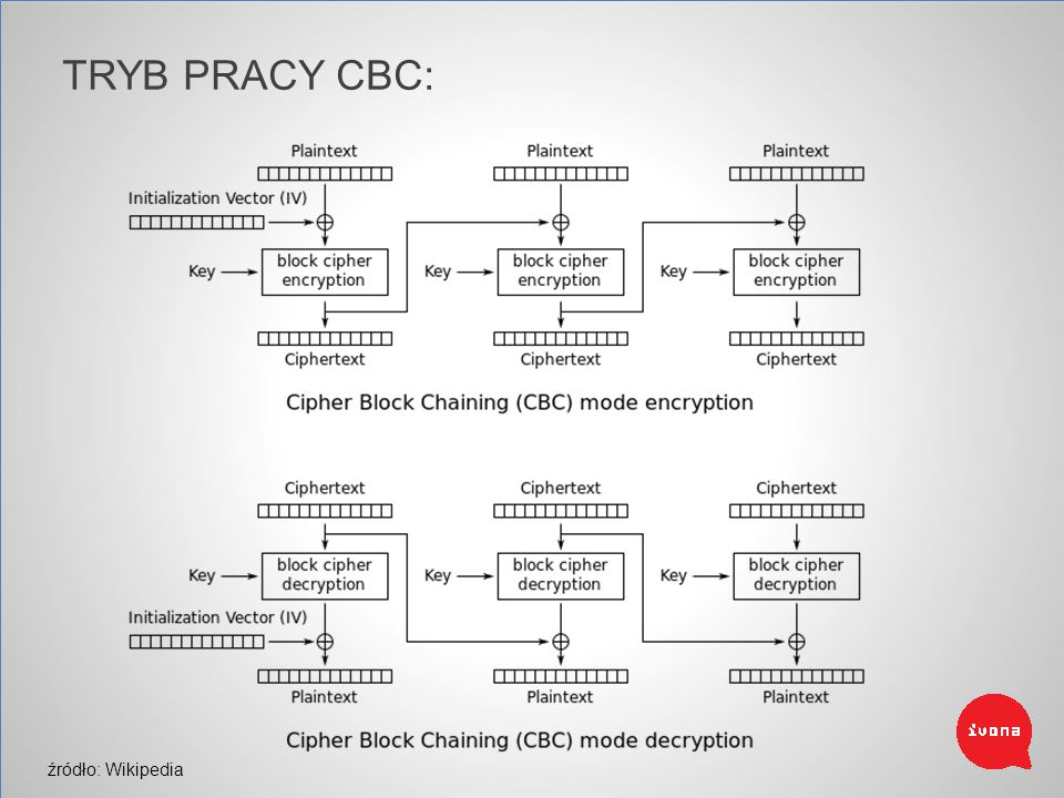 TRYB PRACY CBC: Cipher Block Chaining źródło: Wikipedia