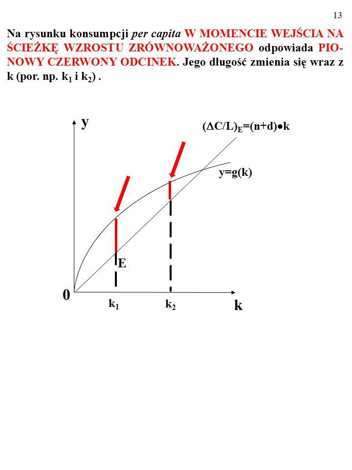 Na rysunku konsumpcji per capita W MOMENCIE WEJŚCIA NA ŚCIEŻKĘ WZROSTU ZRÓWNOWAŻONEGO odpowiada PIO-NOWY CZERWONY ODCINEK. Jego długość zmienia się wraz z k (por. np. k1 i k2) .