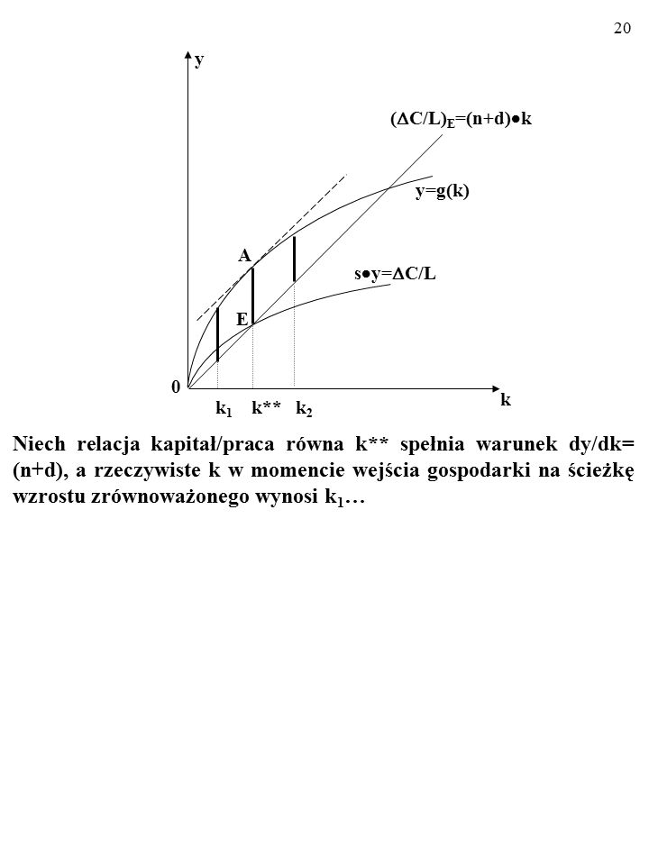 A k. k1 k** k2. (C/L)E=(n+d)k. y=g(k) E. y. sy=C/L.
