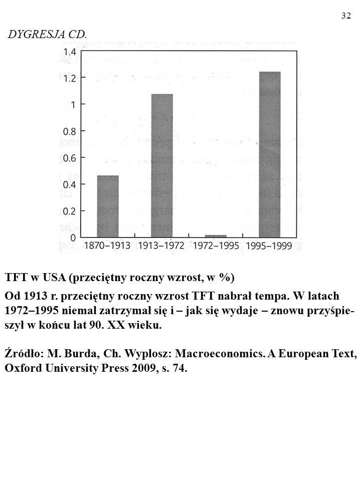 DYGRESJA CD. TFT w USA (przeciętny roczny wzrost, w %)