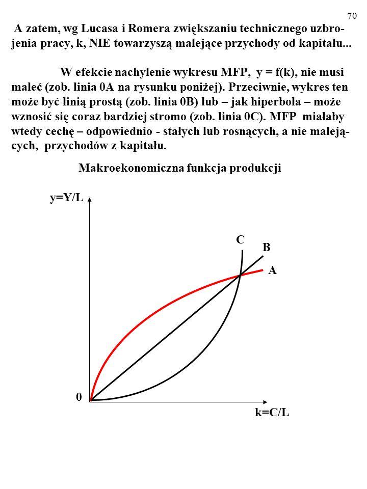A zatem, wg Lucasa i Romera zwiększaniu technicznego uzbro-jenia pracy, k, NIE towarzyszą malejące przychody od kapitału... W efekcie nachylenie wykresu MFP, y = f(k), nie musi maleć (zob. linia 0A na rysunku poniżej). Przeciwnie, wykres ten może być linią prostą (zob. linia 0B) lub – jak hiperbola – może wznosić się coraz bardziej stromo (zob. linia 0C). MFP miałaby wtedy cechę – odpowiednio - stałych lub rosnących, a nie maleją-cych, przychodów z kapitału. Makroekonomiczna funkcja produkcji