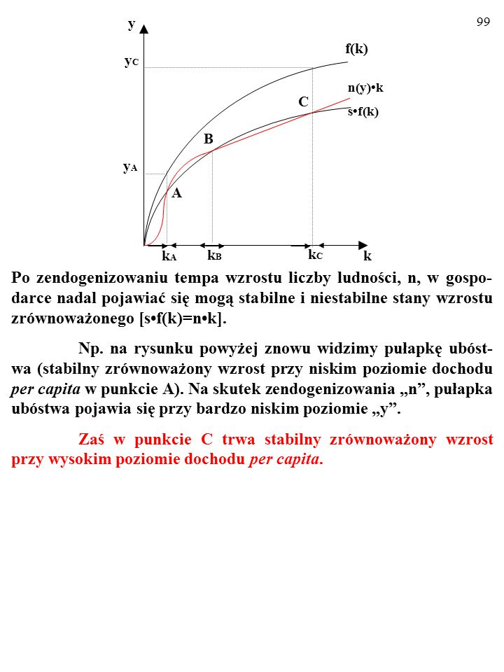 f(k) s•f(k) n(y)•k. C. A. B. k. y. kC. kA. kB. yA. yC.