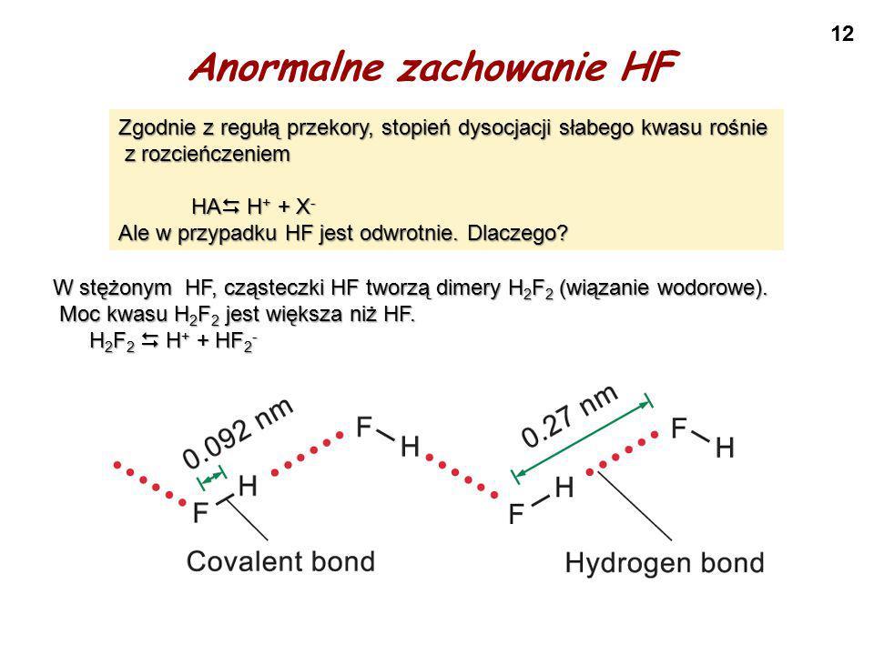 Anormalne zachowanie HF