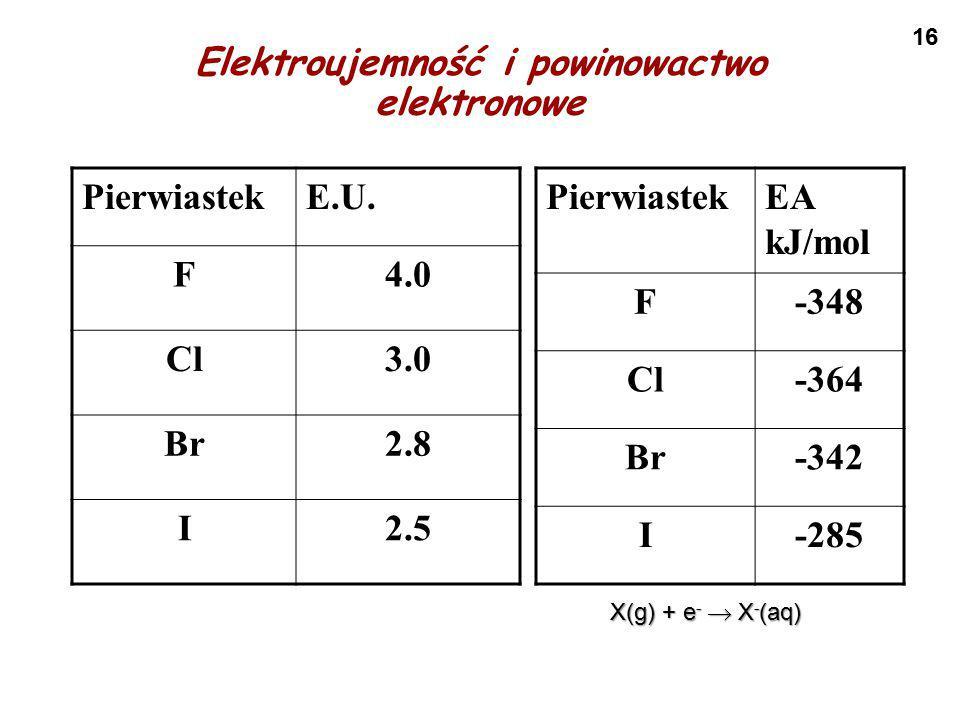 Elektroujemność i powinowactwo elektronowe