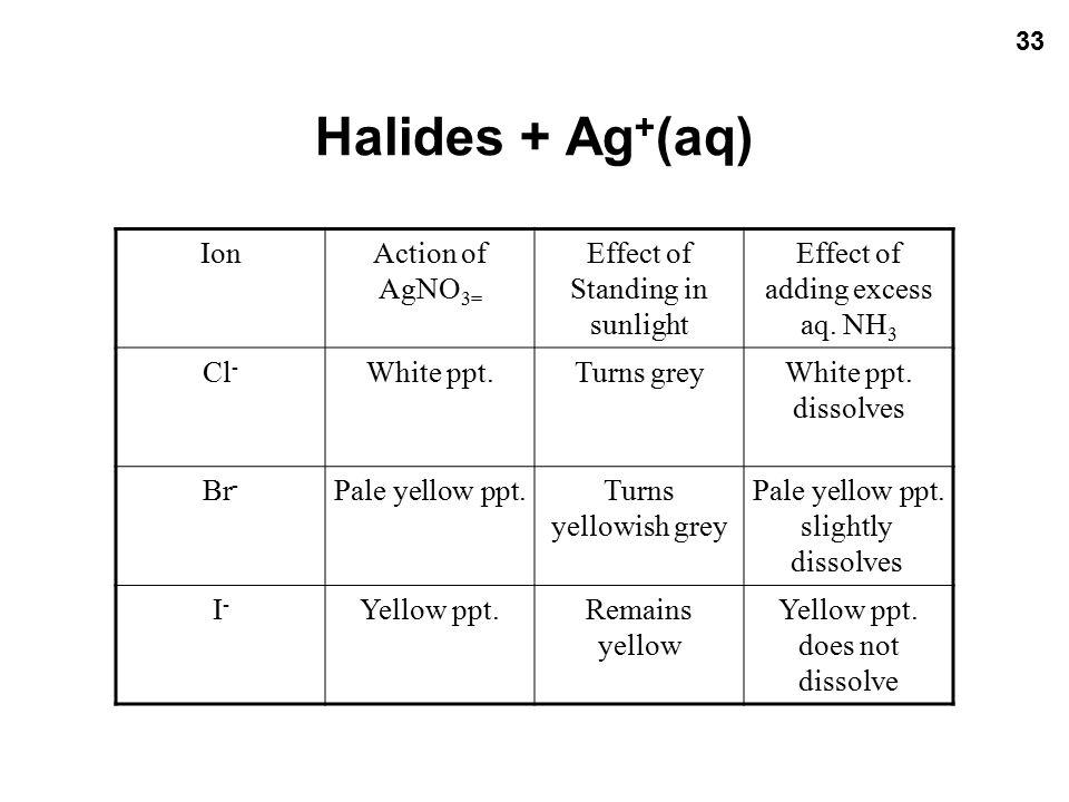 Halides + Ag+(aq) Ion Action of AgNO3= Effect of Standing in sunlight
