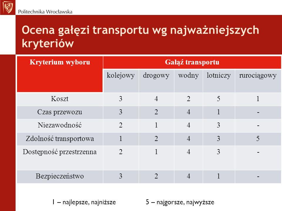 Ocena gałęzi transportu wg najważniejszych kryteriów