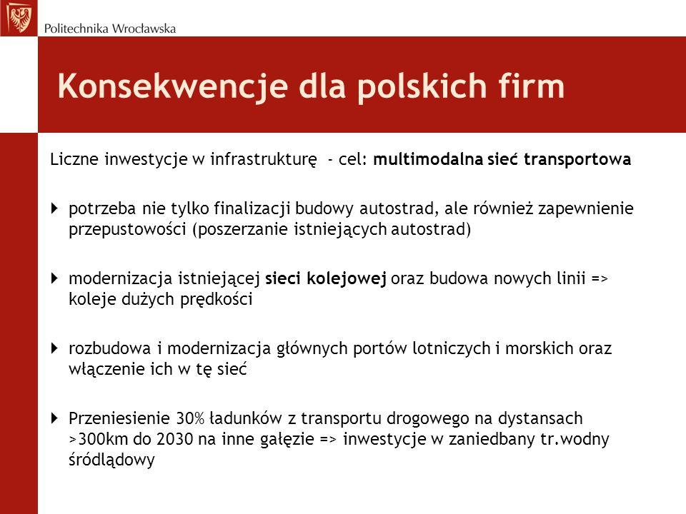 Konsekwencje dla polskich firm