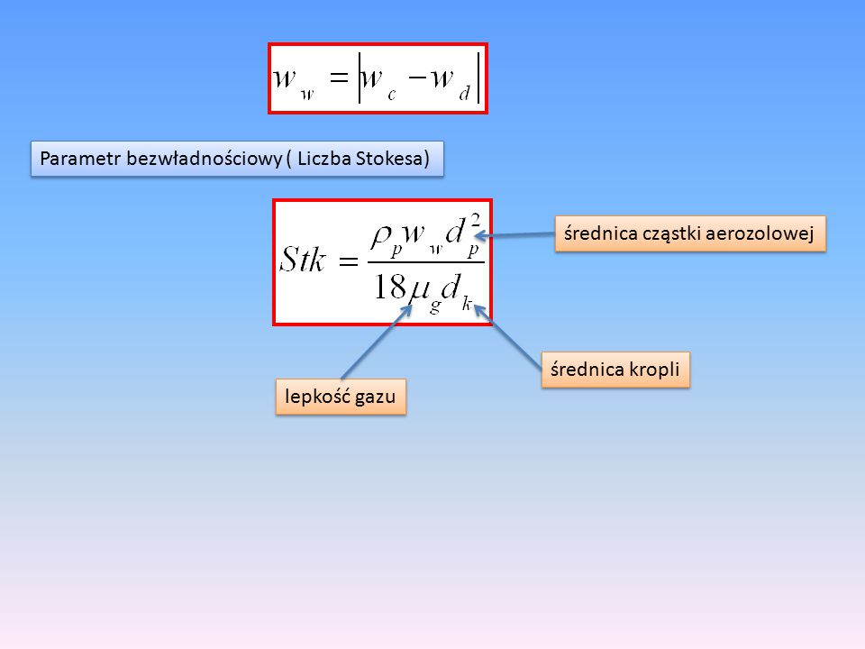 Parametr bezwładnościowy ( Liczba Stokesa)