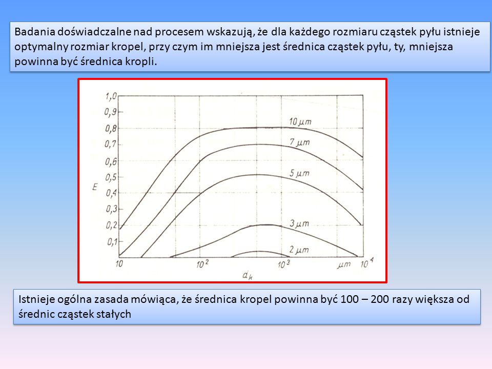 Badania doświadczalne nad procesem wskazują, że dla każdego rozmiaru cząstek pyłu istnieje