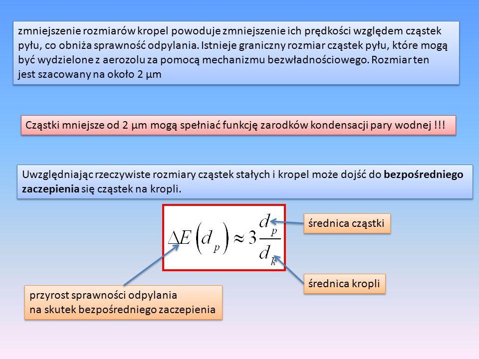zmniejszenie rozmiarów kropel powoduje zmniejszenie ich prędkości względem cząstek