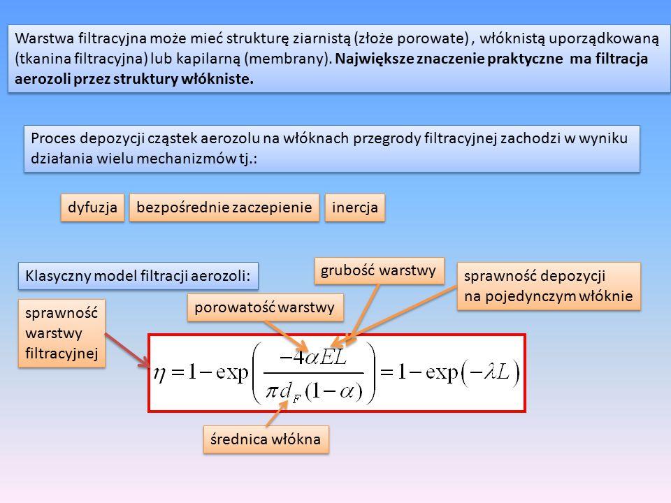 Warstwa filtracyjna może mieć strukturę ziarnistą (złoże porowate) , włóknistą uporządkowaną