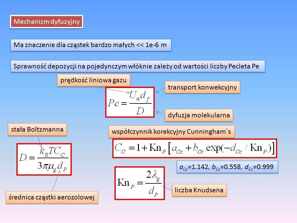 Mechanizm dyfuzyjny Ma znaczenie dla cząstek bardzo małych << 1e-6 m.