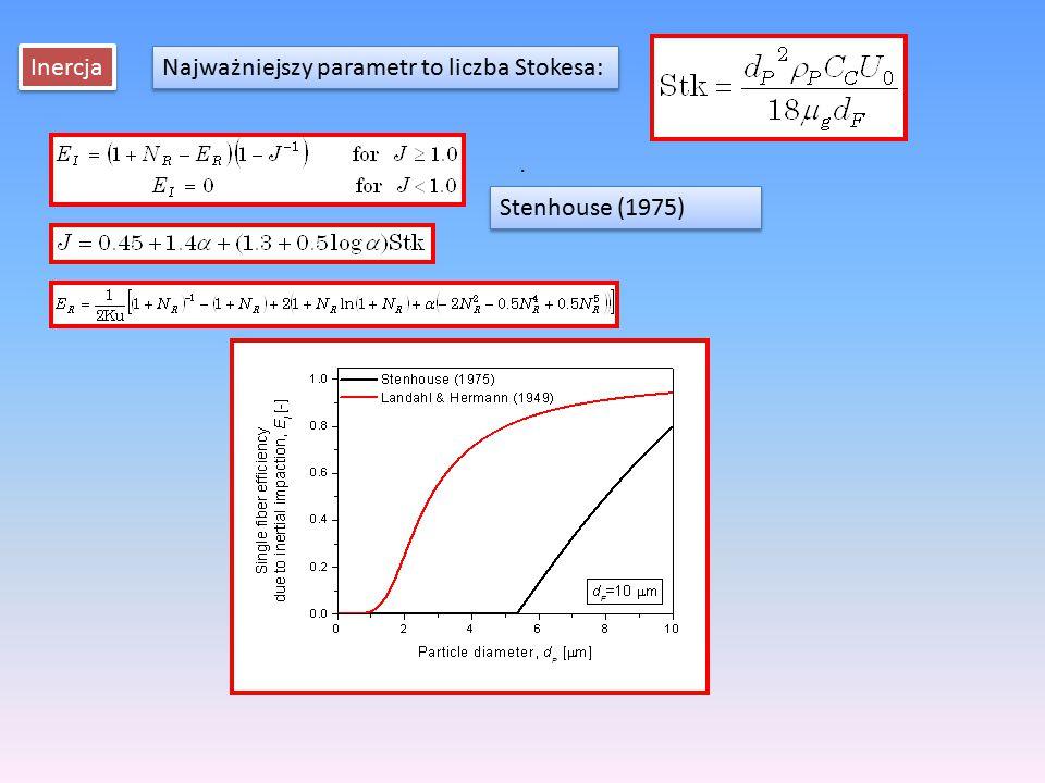 Najważniejszy parametr to liczba Stokesa:
