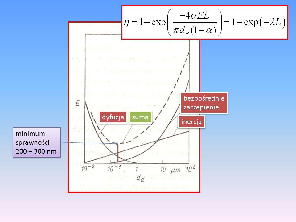 bezpośrednie zaczepienie dyfuzja suma inercja minimum sprawności 200 – 300 nm