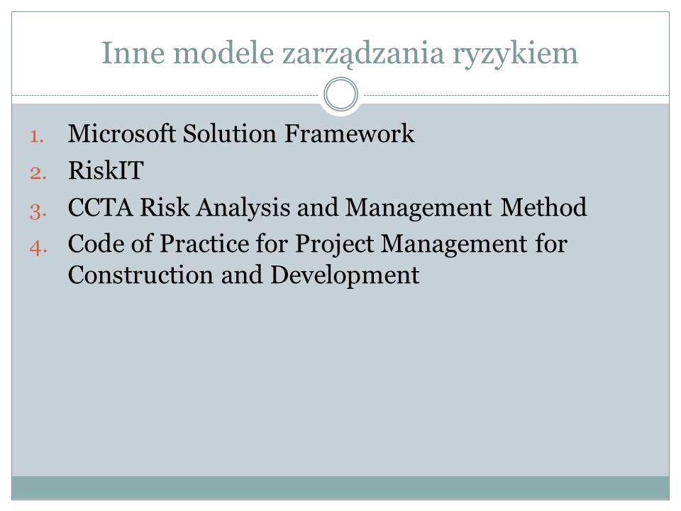 Inne modele zarządzania ryzykiem