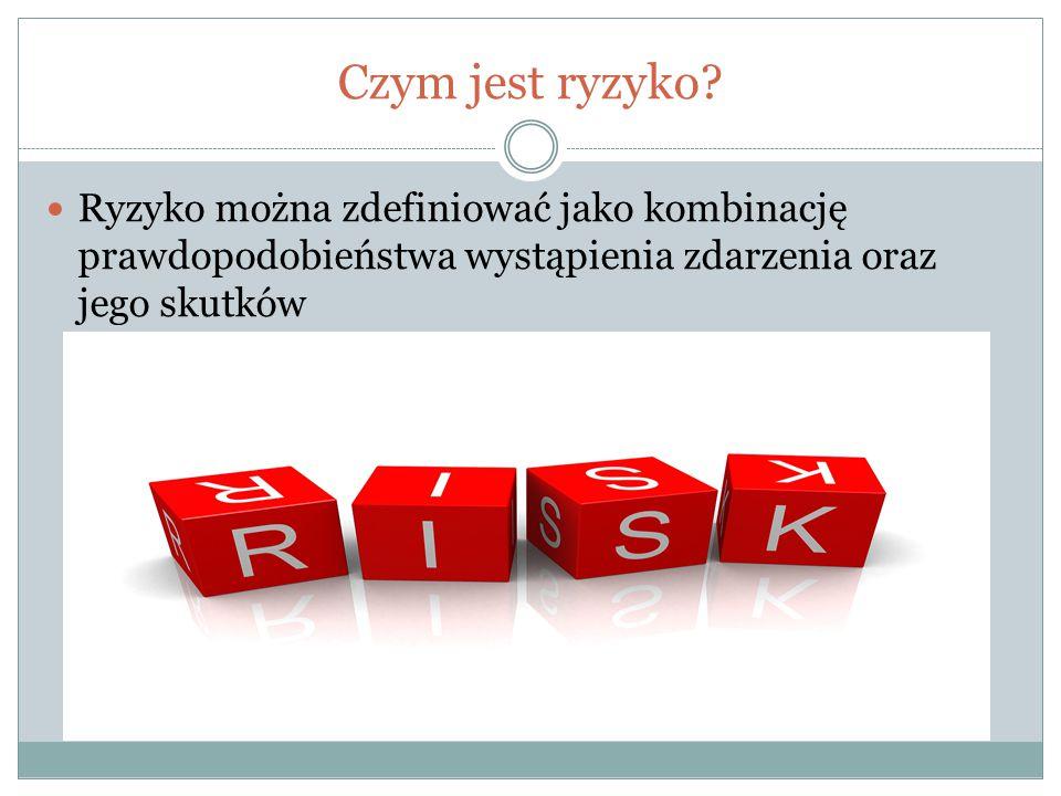 Czym jest ryzyko.