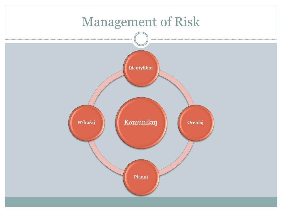 Management of Risk Komunikuj Identyfikuj Oceniaj Planuj Wdrażaj