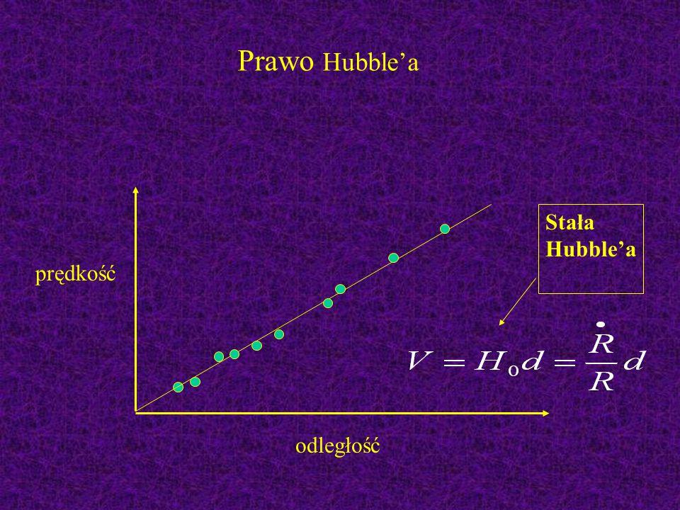 Prawo Hubble'a Stała Hubble'a prędkość odległość