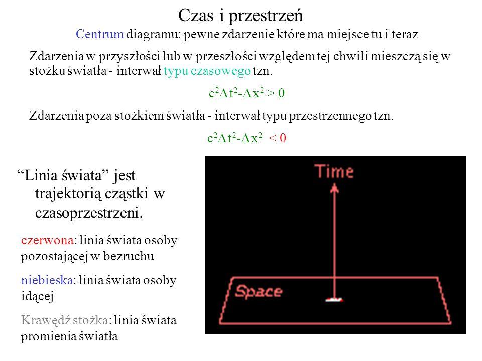 Centrum diagramu: pewne zdarzenie które ma miejsce tu i teraz