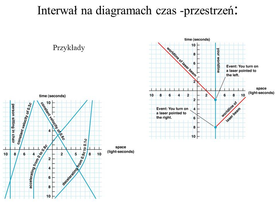 Interwał na diagramach czas -przestrzeń: