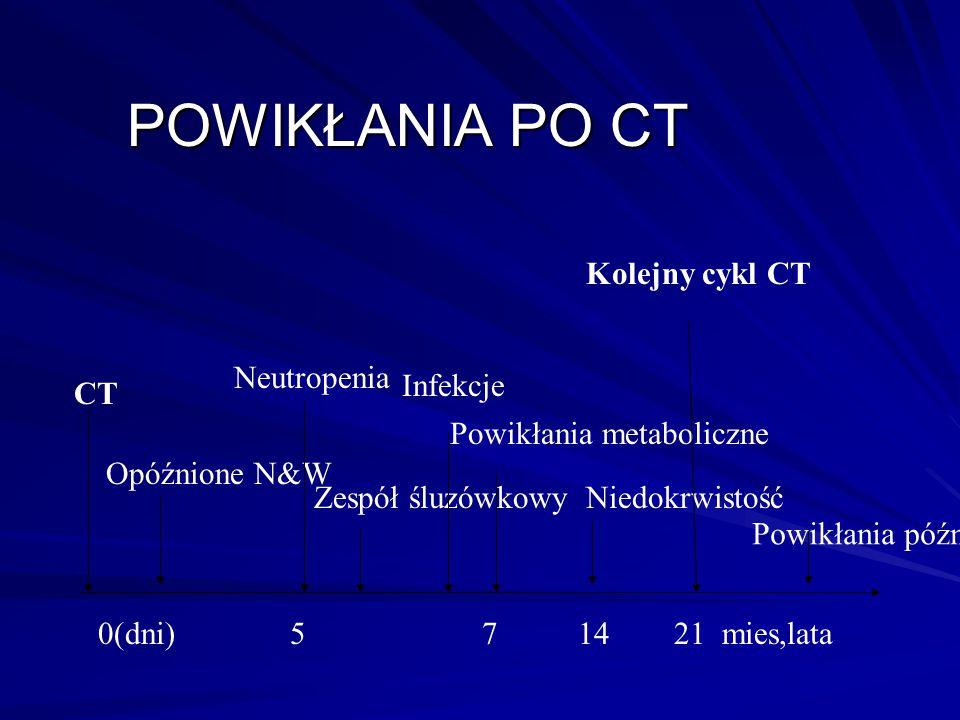POWIKŁANIA PO CT Kolejny cykl CT Neutropenia Infekcje CT