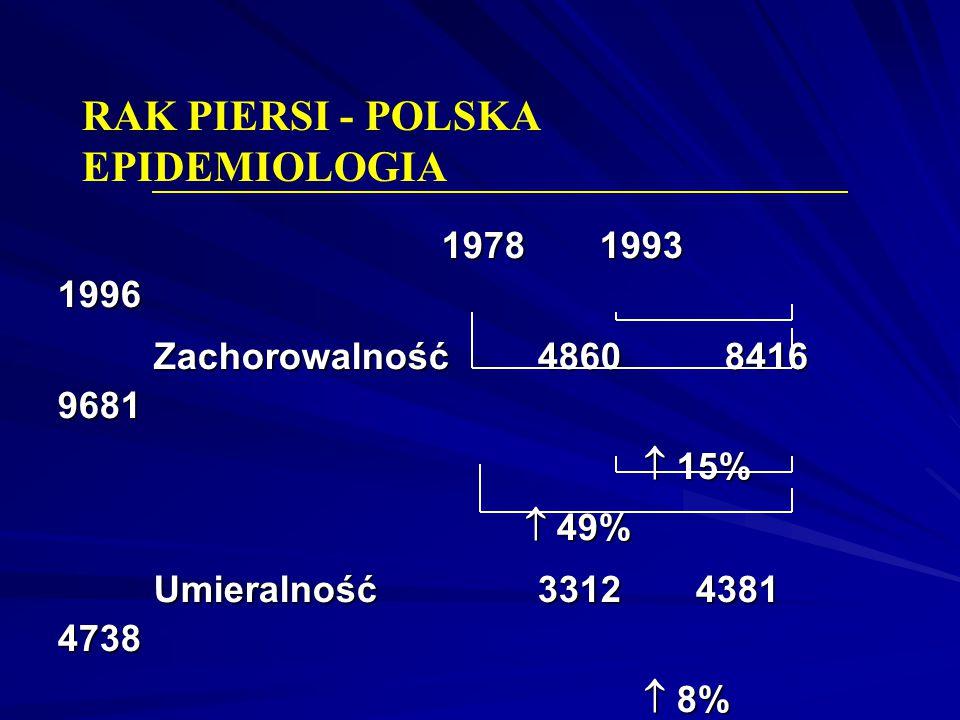 RAK PIERSI - POLSKA EPIDEMIOLOGIA