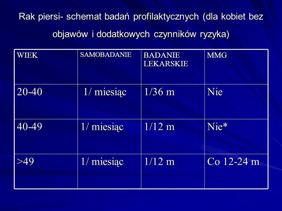 Co 12-24 m 1/12 m 1/ miesiąc >49 Nie* 40-49 Nie 1/36 m 20-40