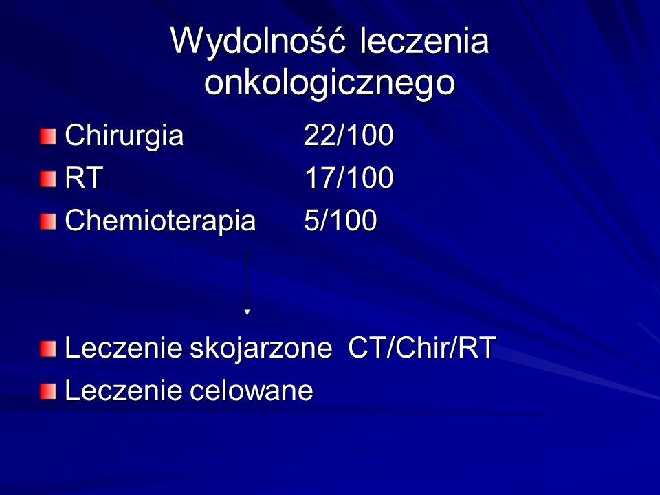 Wydolność leczenia onkologicznego