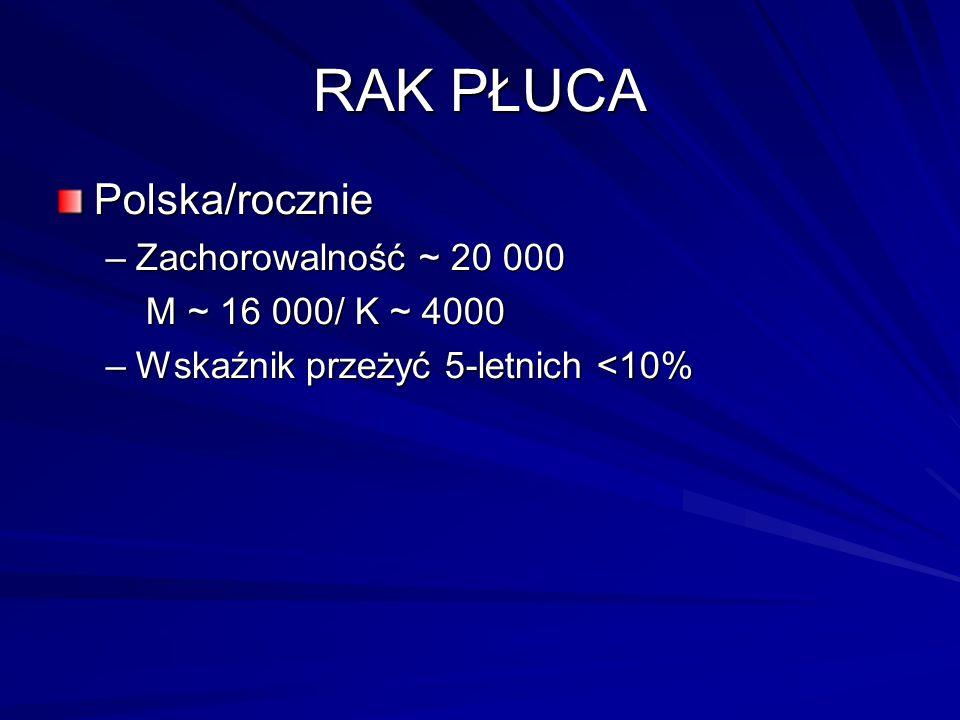 RAK PŁUCA Polska/rocznie Zachorowalność ~ 20 000 M ~ 16 000/ K ~ 4000