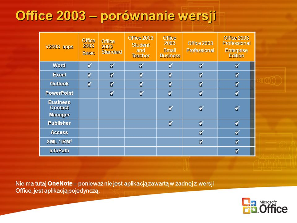 Office 2003 – porównanie wersji