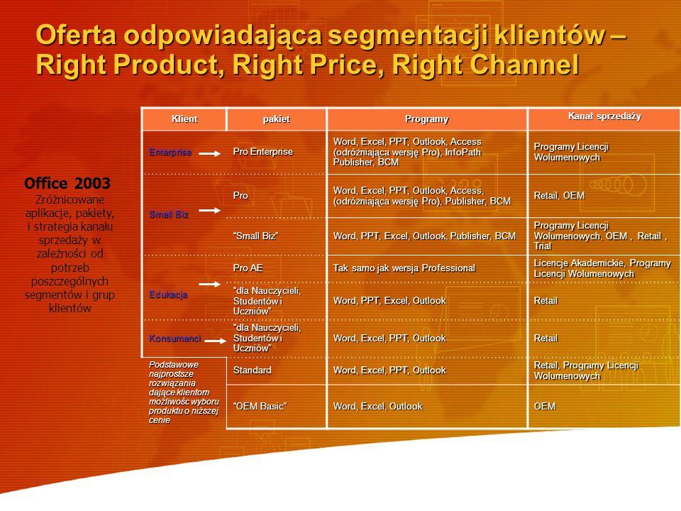 Oferta odpowiadająca segmentacji klientów – Right Product, Right Price, Right Channel
