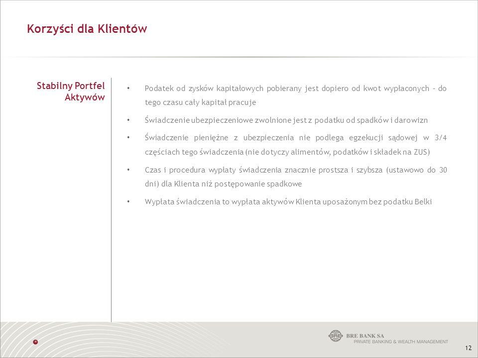 Korzyści dla Klientów Stabilny Portfel Aktywów