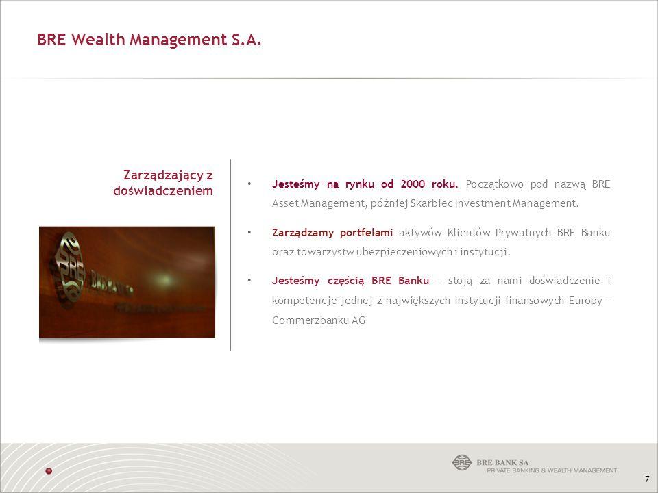 BRE Wealth Management S.A.