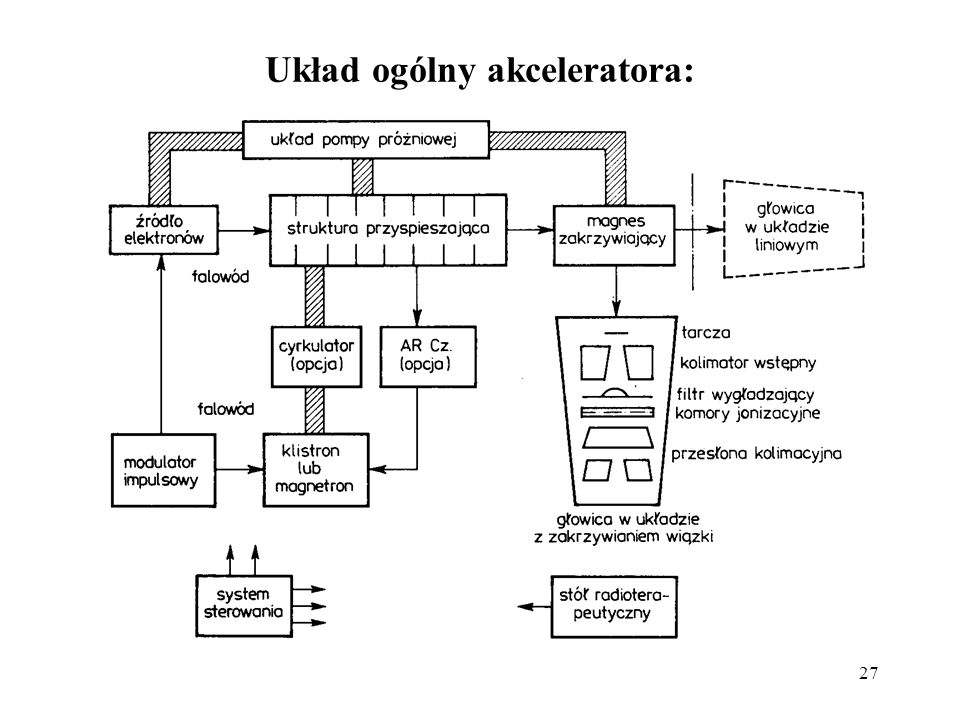Układ ogólny akceleratora:
