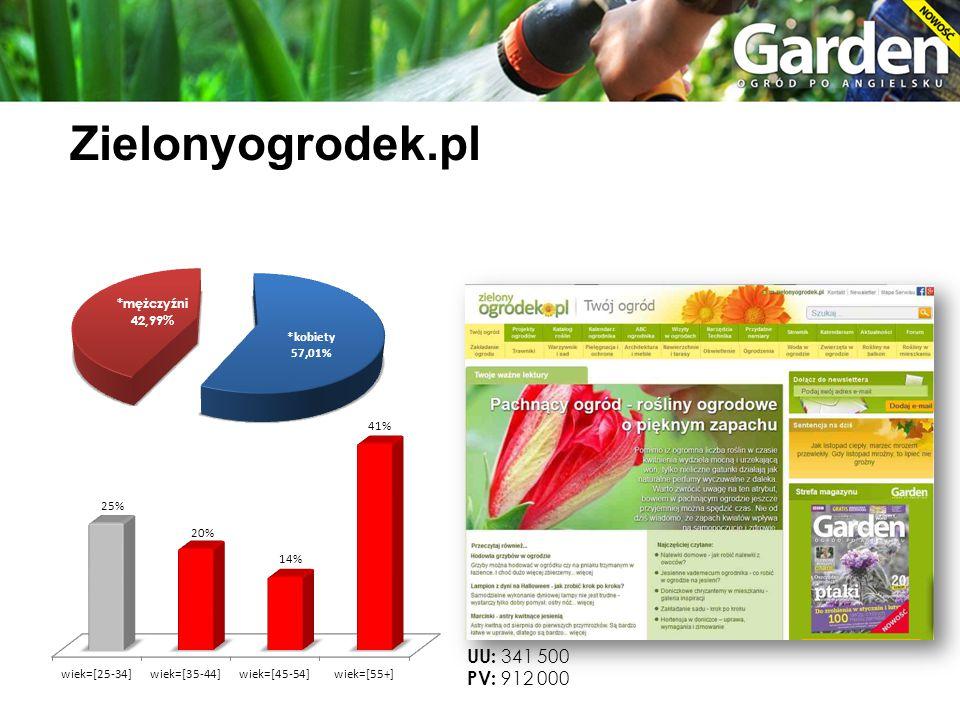 Zielonyogrodek.pl UU: 341 500 PV: 912 000