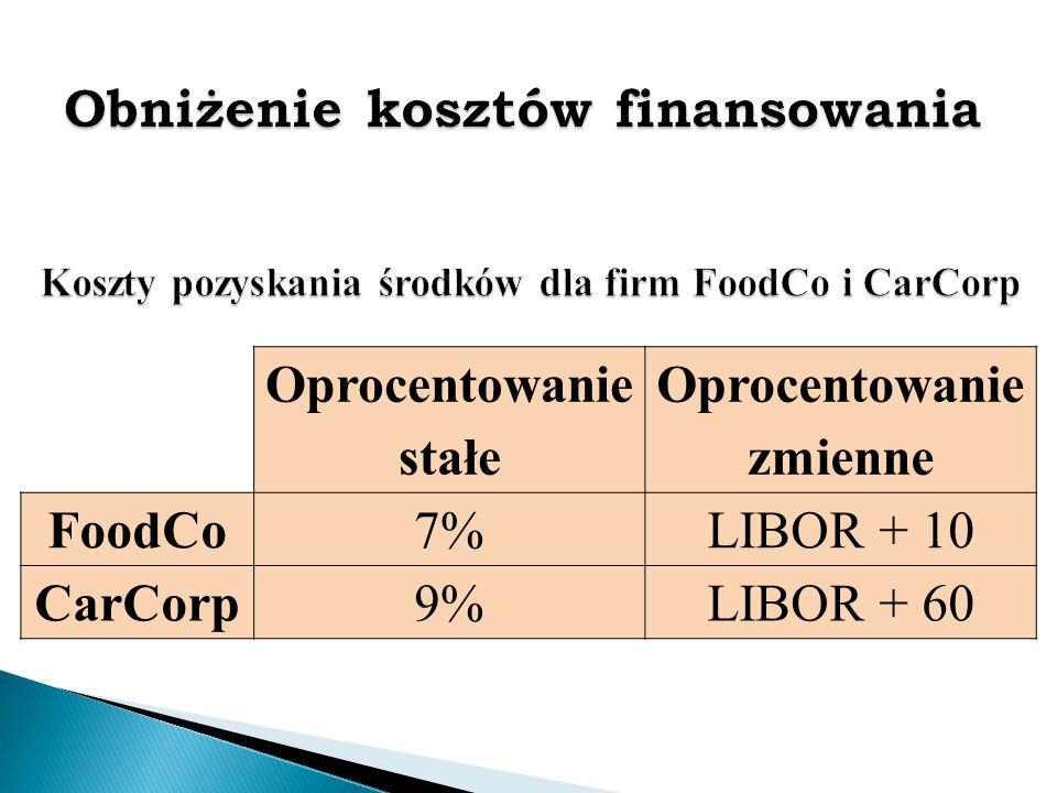 Obniżenie kosztów finansowania