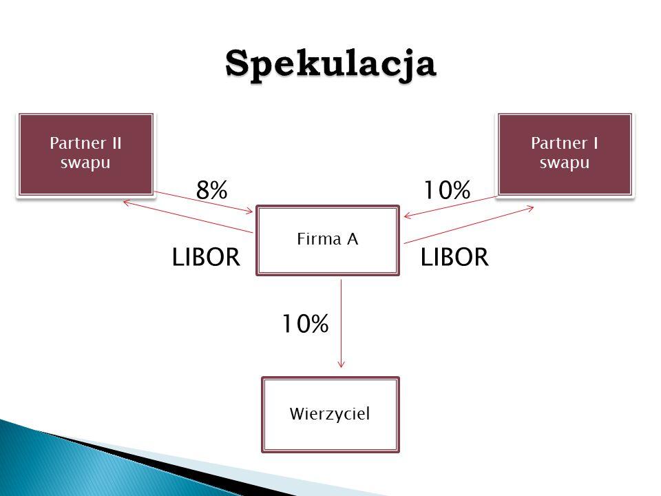 Spekulacja 8% 10% LIBOR LIBOR 10% Partner II swapu Partner I swapu