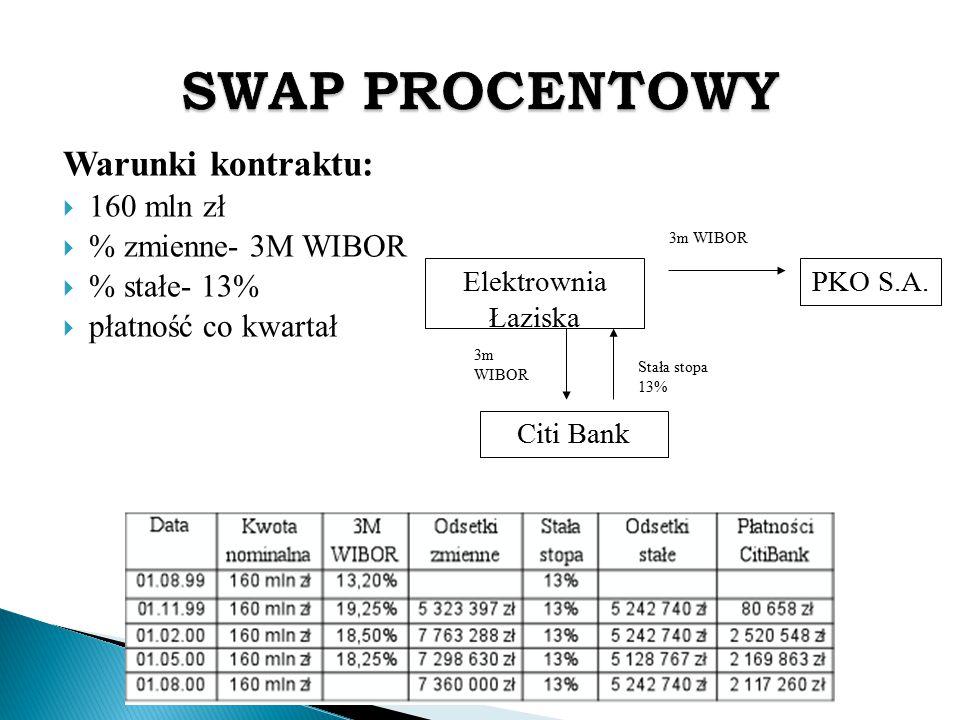 SWAP PROCENTOWY Warunki kontraktu: 160 mln zł % zmienne- 3M WIBOR