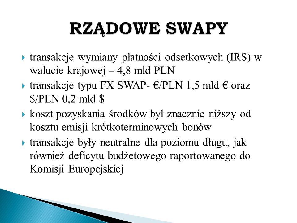 RZĄDOWE SWAPY transakcje wymiany płatności odsetkowych (IRS) w walucie krajowej – 4,8 mld PLN.