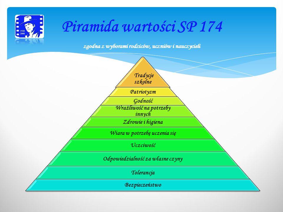 Piramida wartości SP 174 zgodna z wyborami rodziców, uczniów i nauczycieli