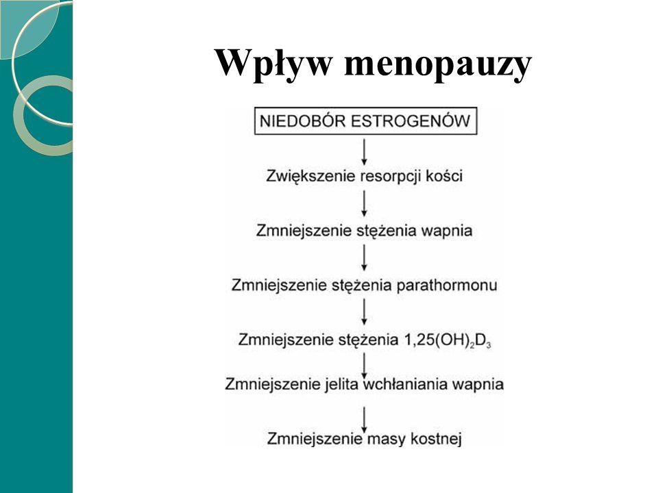 Wpływ menopauzy