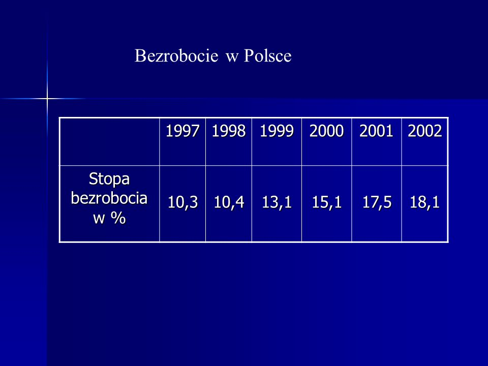 Bezrobocie w Polsce 1997 1998 1999 2000 2001 2002 Stopa bezrobocia w %