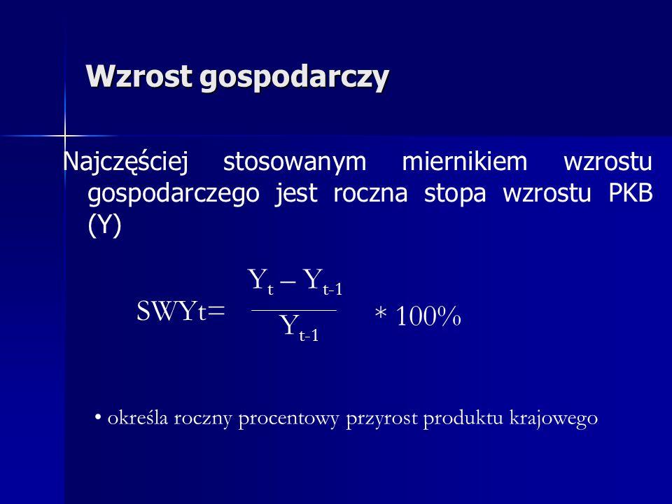 Wzrost gospodarczy Yt – Yt-1 SWYt= * 100% Yt-1