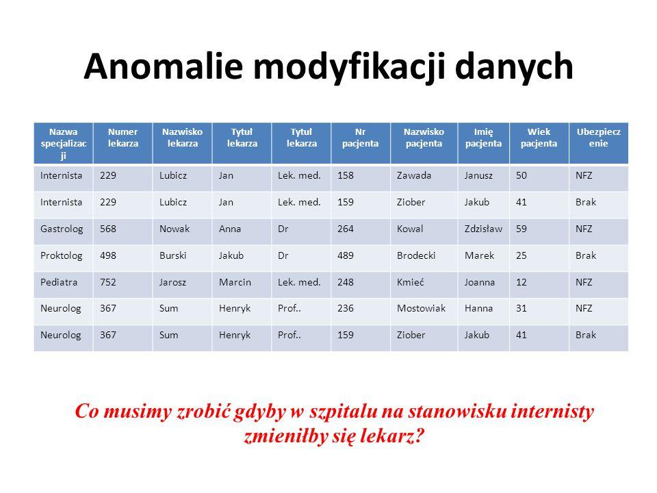 Anomalie modyfikacji danych