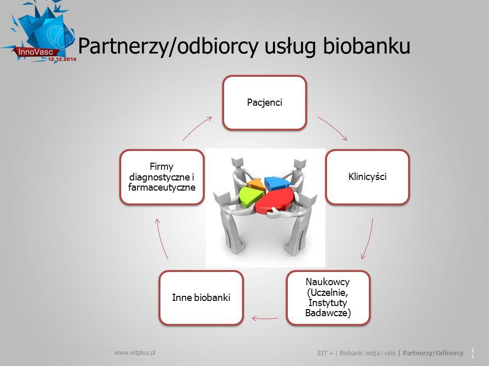Partnerzy/odbiorcy usług biobanku