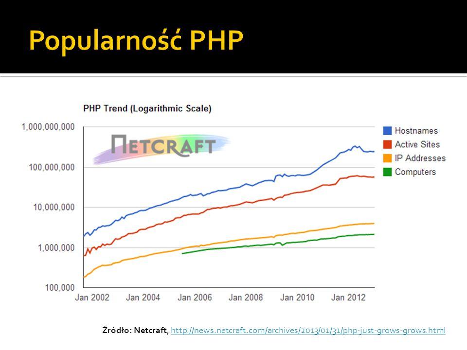 Popularność PHP Źródło: Netcraft, http://news.netcraft.com/archives/2013/01/31/php-just-grows-grows.html.